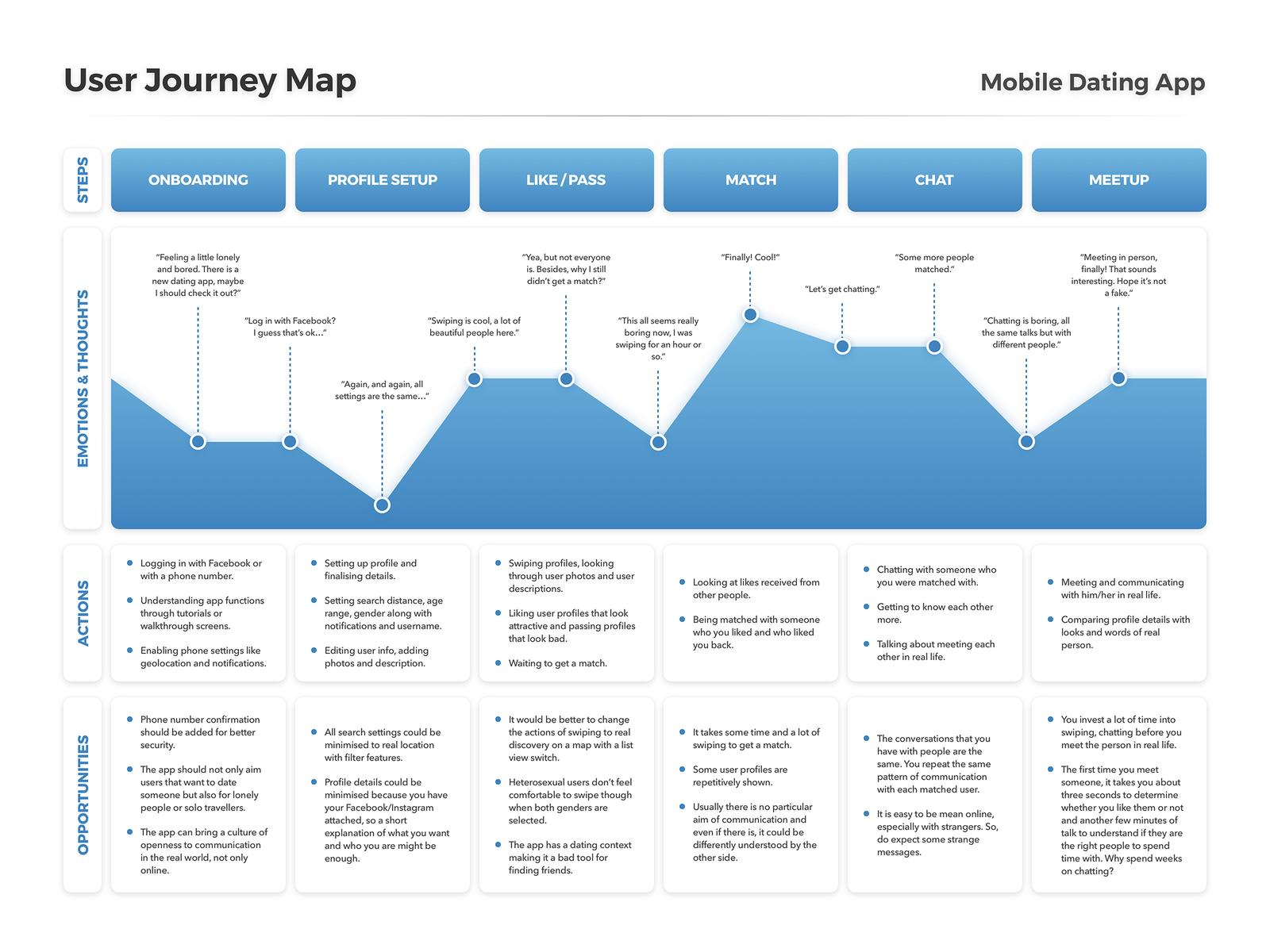 User Journey Map cover image
