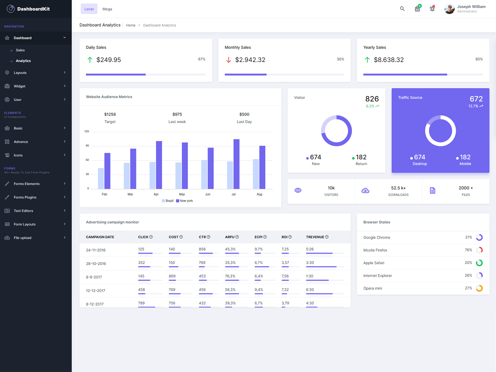 DashboardKit Bootstrap 5 Admin Template cover image